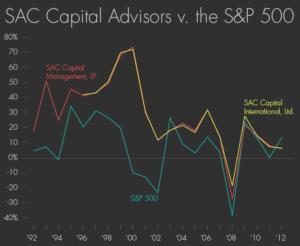 graf vývoje zisku SAP a S&P