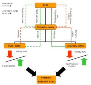 diagram sprůběhem kvantitativního uvolňování